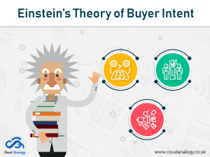 Einstein's Theory of Buyer Intent