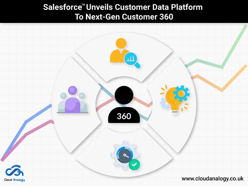 Salesforce-Unveils-Customer-Data-Platform-To-Next-Gen-Customer-360